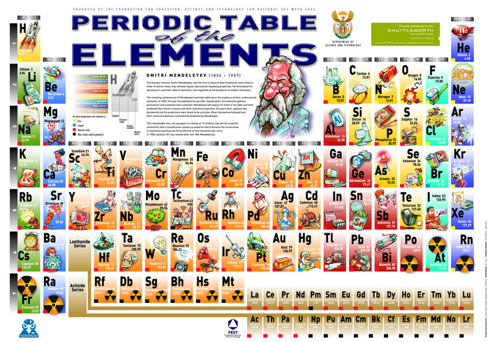 The Periodic Table Mr Gibbs Science
